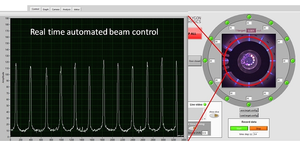 User interface of 24-source based ion beam sputter deposition system MBS-24 with screen shot of beam intensity profile used for real automated time beam tuning
